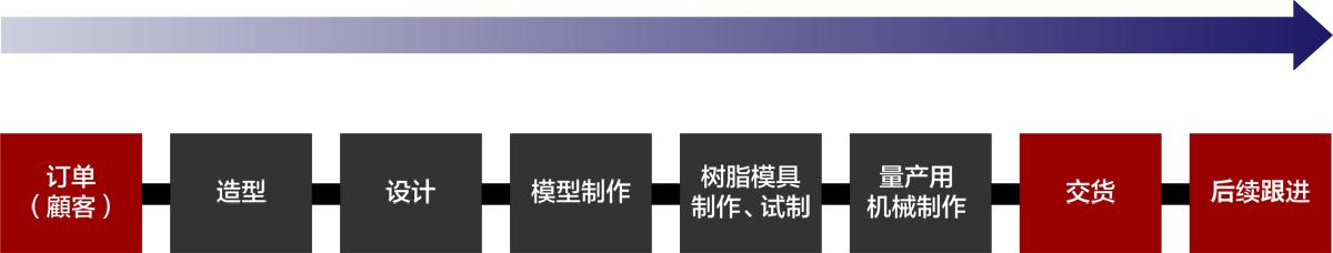 業務工程フローチャート図イメージ